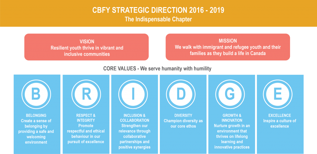 CBFY Mission and Vision - strategic direction